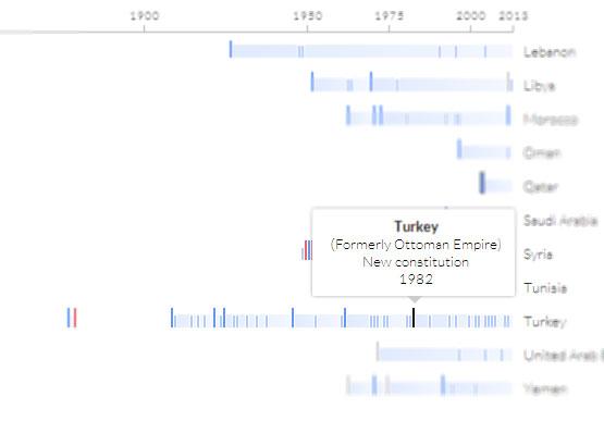 Proje kapsamında ayrıntılı   bir kronoloji de bulunuyor. İncelemek isteyenler buradan.