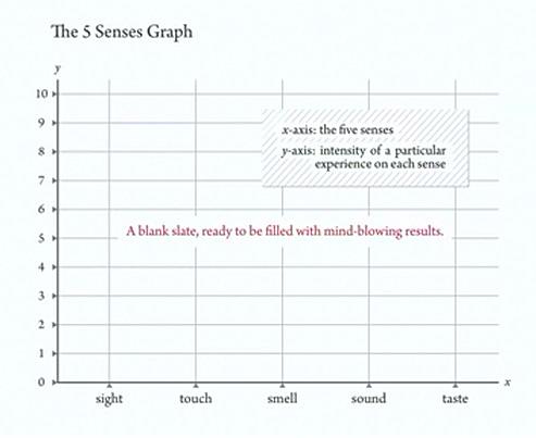 5-duyu-grafigi