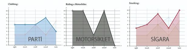 5 Duyu Grafikleri